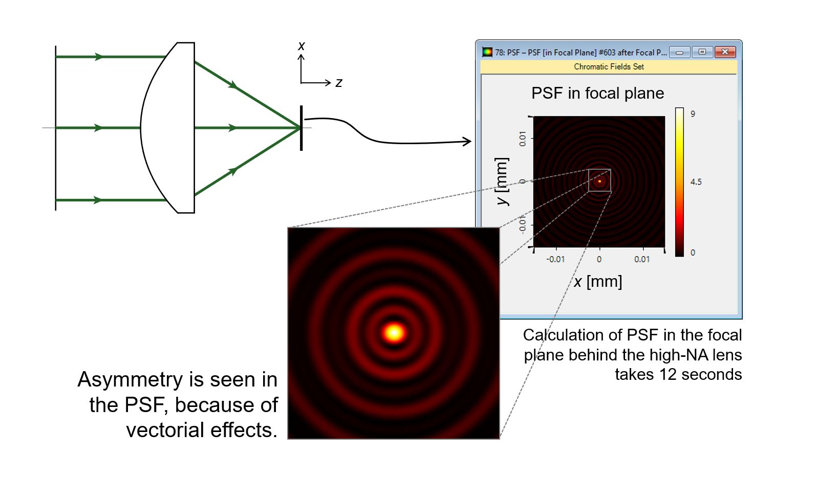 Advanced Psf Calculation In A High Na Lens System Lighttrans