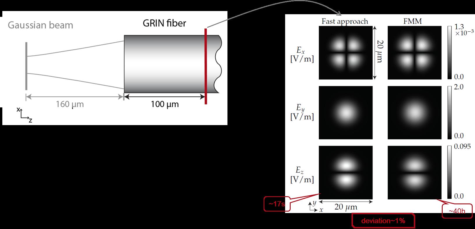 Modeling of Graded-Index (GRIN) Multimode Fiber - LightTrans