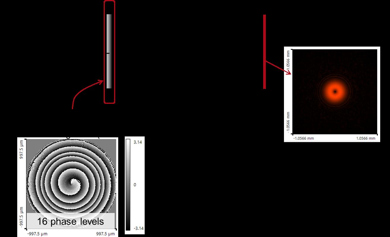 Shaping a Gaussian Laser Beam into a Donut Mode - LightTrans