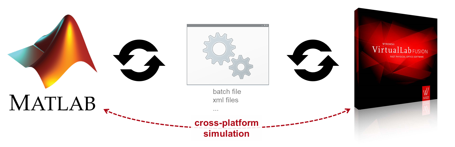 Cross-Platform Optical Modeling and Design with VirtualLab Fusion